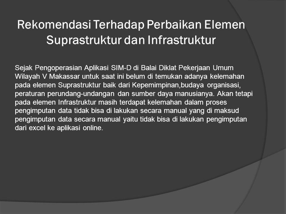 Rekomendasi Terhadap Perbaikan Elemen Suprastruktur dan Infrastruktur Sejak Pengoperasian Aplikasi SIM-D di Balai Diklat Pekerjaan Umum Wilayah V Makassar untuk saat ini belum di temukan adanya kelemahan pada elemen Suprastruktur baik dari Kepemimpinan,budaya organisasi, peraturan perundang-undangan dan sumber daya manusianya.