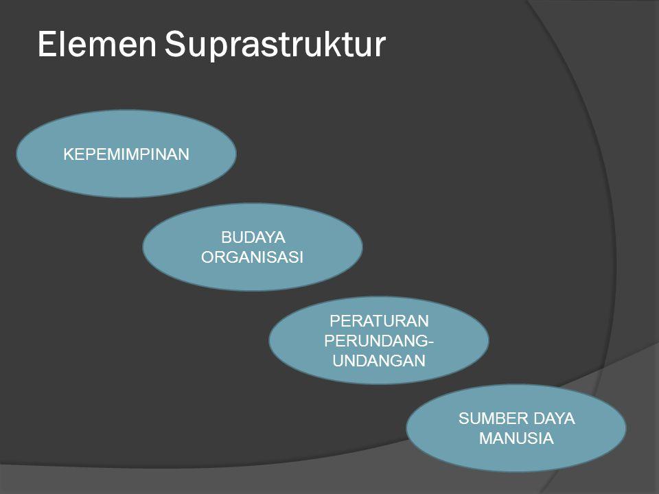 Elemen Suprastruktur KEPEMIMPINAN BUDAYA ORGANISASI SUMBER DAYA MANUSIA PERATURAN PERUNDANG- UNDANGAN