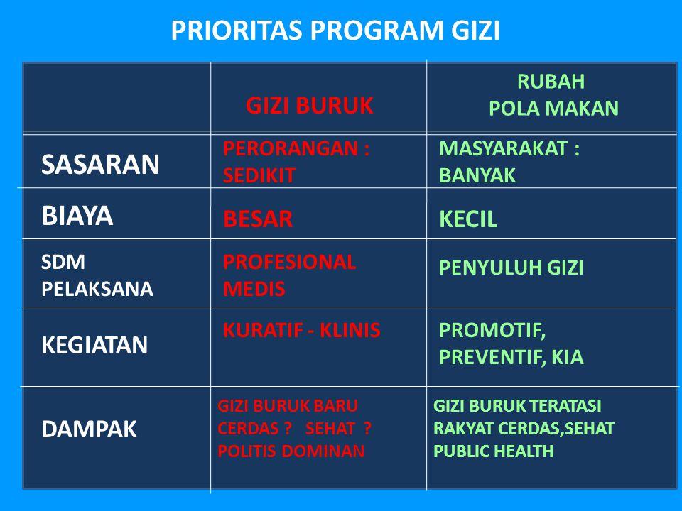 PRIORITAS PROGRAM GIZI GIZI BURUK RUBAH POLA MAKAN SASARAN PERORANGAN : SEDIKIT MASYARAKAT : BANYAK BIAYA BESARKECIL SDM PELAKSANA PROFESIONAL MEDIS P
