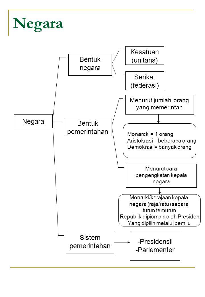 Negara Bentuk negara Bentuk pemerintahan Kesatuan (unitaris) Serikat (federasi) Menurut jumlah orang yang memerintah Monarcki = 1 orang Aristokrasi =