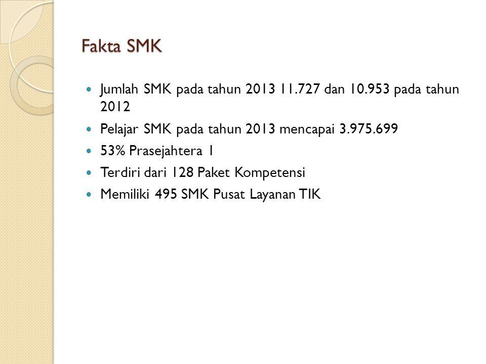 Fakta SMK Jumlah SMK pada tahun 2013 11.727 dan 10.953 pada tahun 2012 Pelajar SMK pada tahun 2013 mencapai 3.975.699 53% Prasejahtera 1 Terdiri dari
