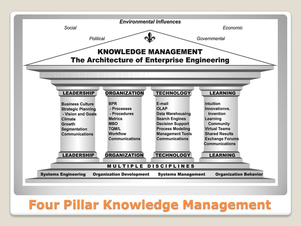 Elemen Knowledge Management