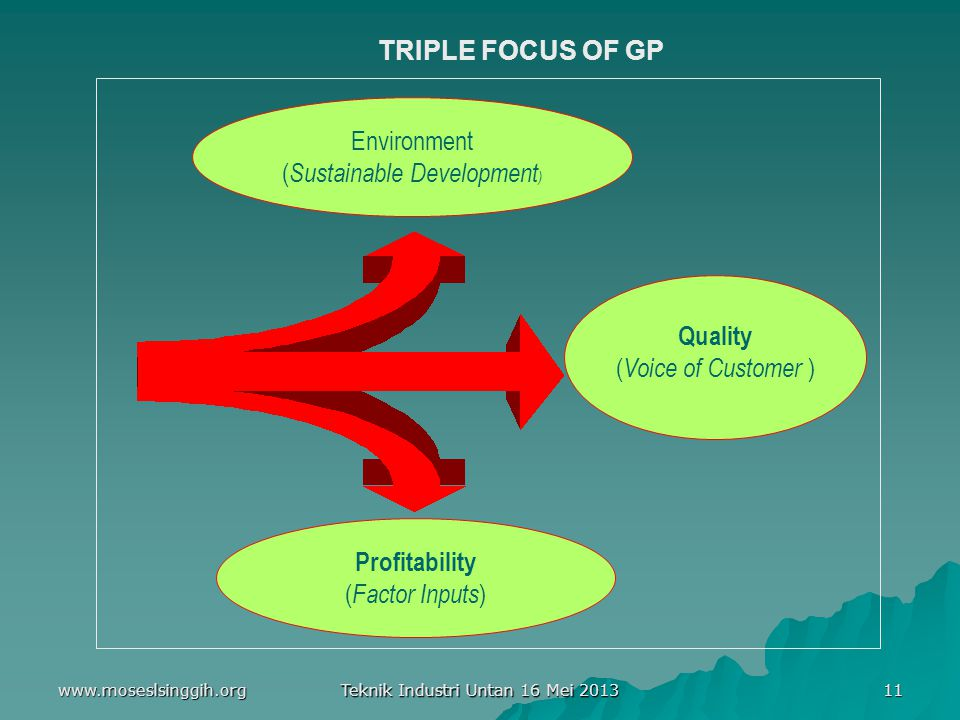 www.moseslsinggih.org Teknik Industri Untan 16 Mei 2013 11 TRIPLE FOCUS OF GP Environment ( Sustainable Development ) Quality ( Voice of Customer ) Pr