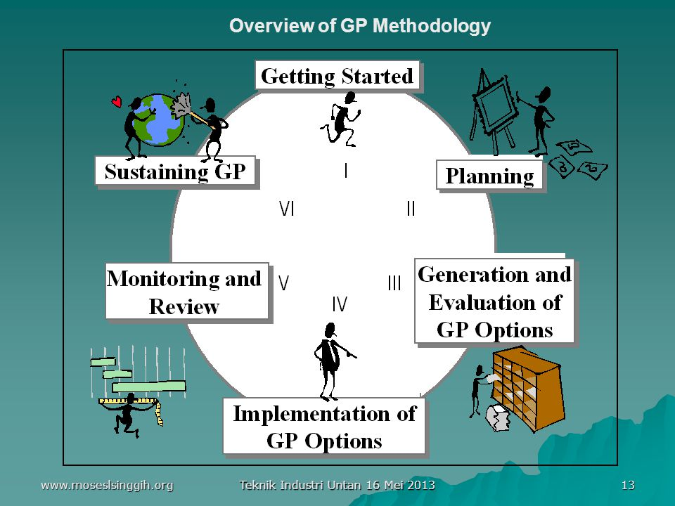 www.moseslsinggih.org Teknik Industri Untan 16 Mei 2013 13 Overview of GP Methodology