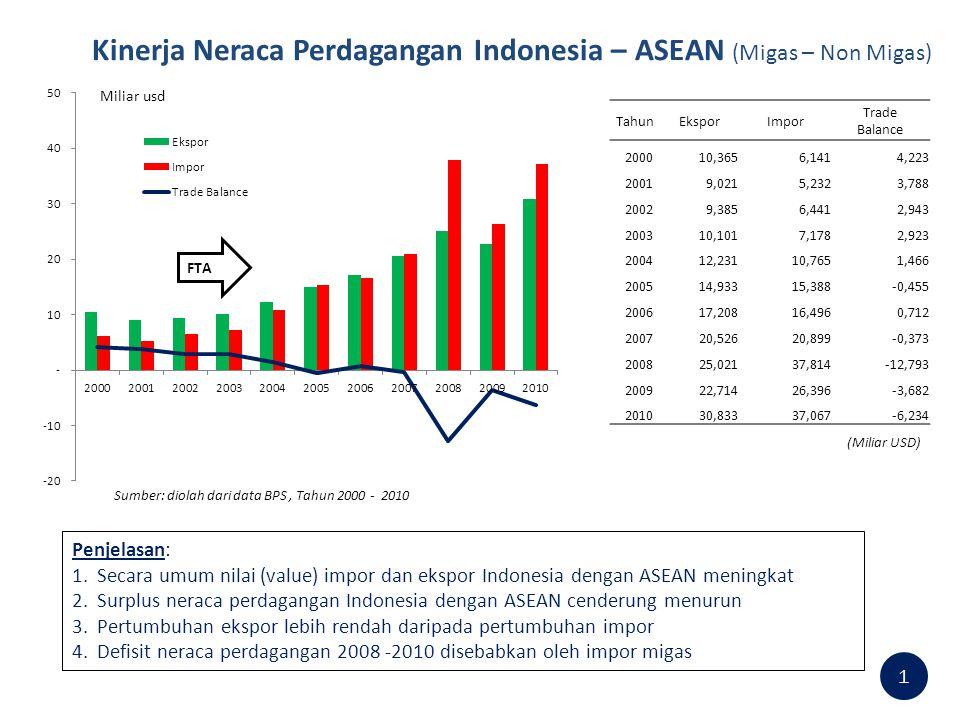 Kinerja Neraca Perdagangan Indonesia – ASEAN (Migas – Non Migas) 1 (Miliar USD) Sumber: diolah dari data BPS, Tahun 2000 - 2010 TahunEksporImpor Trade