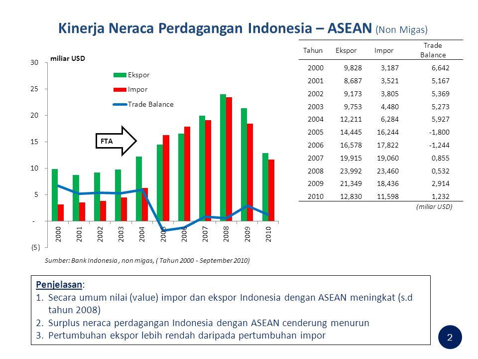 Neraca Perdagangan per Komoditas Indonesia – ASEAN (Non Migas) 3 (miliar USD) Sumber: diolah dari data BI, tahun 2000 – Sept 2010, Non migas, berdasarkan kategori SITC (Standard Int'l Trade Classification) Tahun primary products Intermediate Finished Goods 2000 1,707 0,0454,006 2001 1,673 0,3973,029 2002 1,775 0,3353,474 2003 1,954 0,2823,059 2004 3,050 0,8483,166 2005 3,394 -1,922-3,224 2006 4,060 -2,188-3,702 2007 5,397 -1,639-3,013 2008 7,217 -2,777-4,263 2009 6,916 -1,860-2,693 2010 4,074 -1,453-1,074 Penjelasan: 1.Neraca perdagangan Indonesia defisit untuk produk intermediate dan finished goods 2.Indonesia masih surplus untuk primary products (mining, forestry, agriculture) 3.Surplus Indonesia berasal dari barang-barang low value-added, yaitu barang yang sedikit/tanpa proses yang bisa memberikan nilai tambah, misalnya barang tambang.