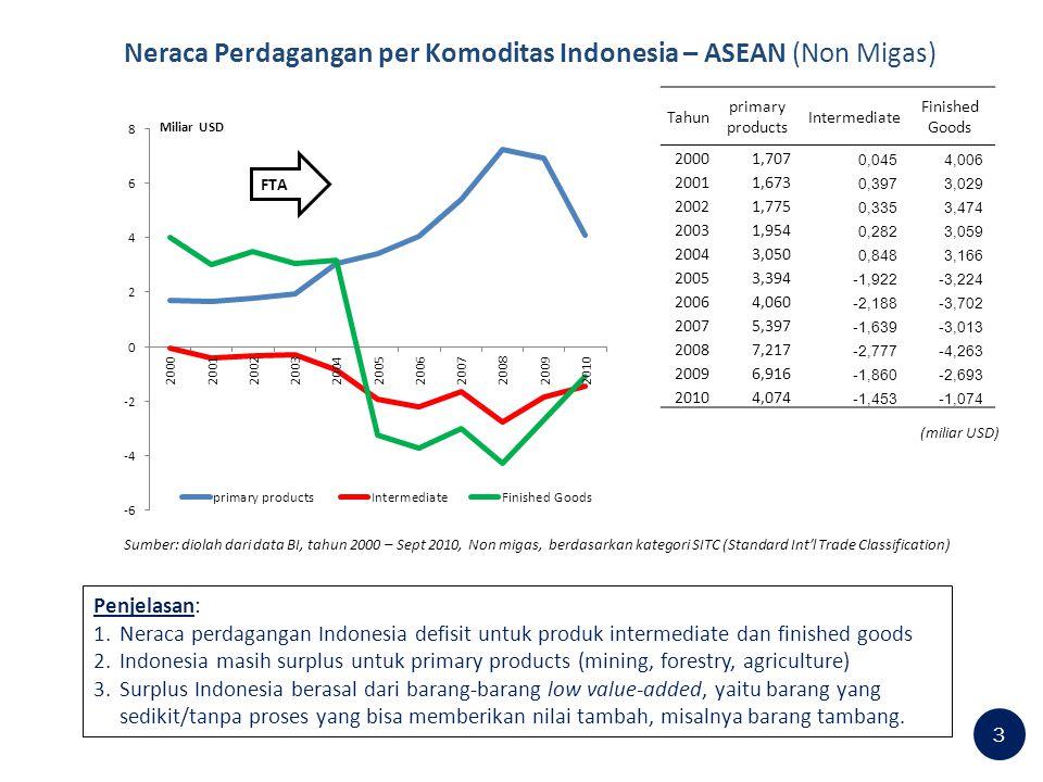 Perkembangan Ekspor Komoditas Utama Indonesia – ASEAN (Migas-Non Migas) 4 Sumber : BPS, CEIC, diolah Penjelasan: Tahun 2000 Komoditas ekspor utama Indonesia ke ASEAN-4 berupa minyak bumi sebesar 7% dan batu bara sebesar 2% Pada tahun 2010 Komoditas ekspor utama Indonesia ke ASEAN-4 berupa gas alam sebesar 9%.