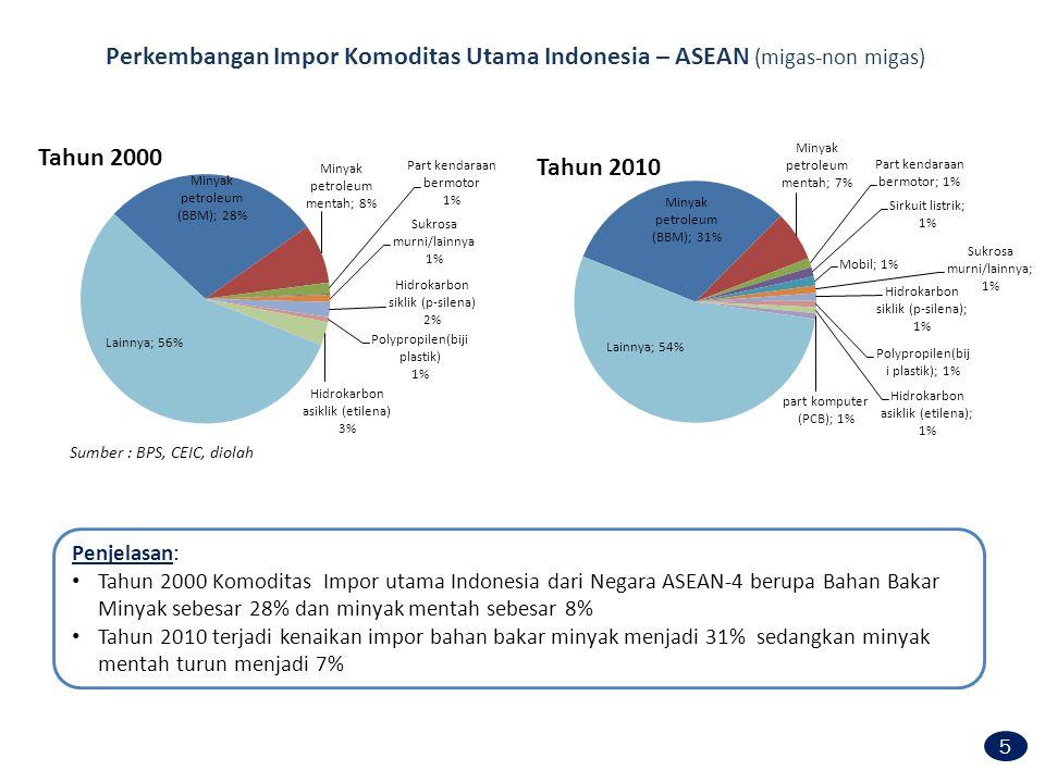 Perkembangan Impor Komoditas Utama Indonesia – ASEAN (migas-non migas) Sumber : BPS, CEIC, diolah Penjelasan: Tahun 2000 Komoditas Impor utama Indones