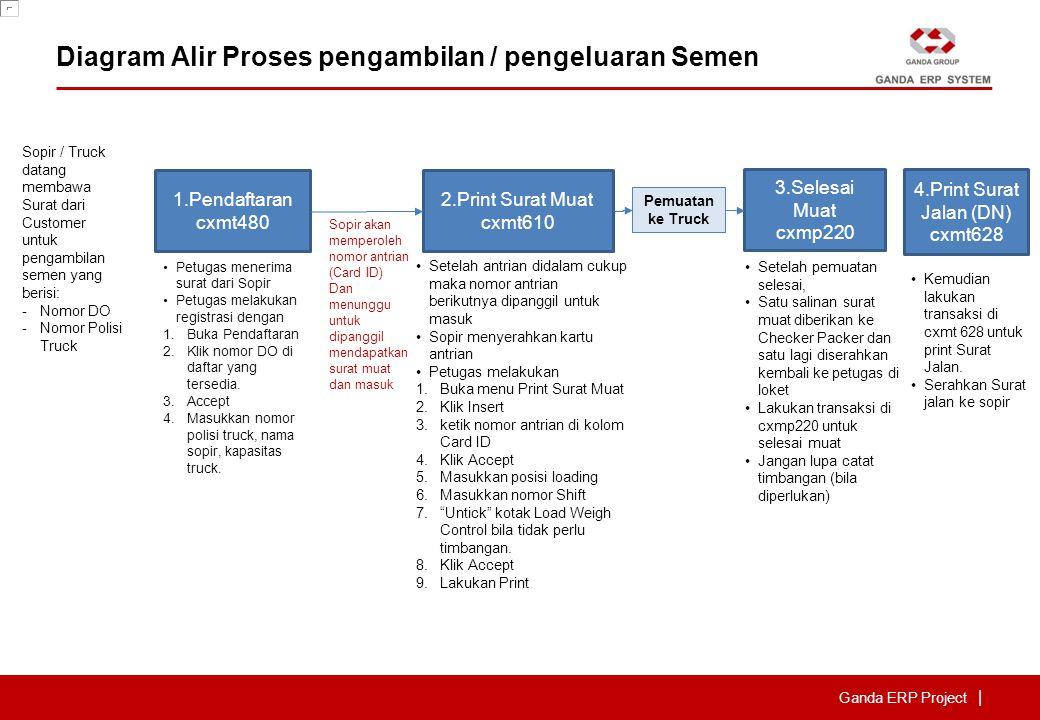 Ganda ERP Project | Diagram Alir Proses pengambilan / pengeluaran Semen 1.Pendaftaran cxmt480 2.Print Surat Muat cxmt610 3.Selesai Muat cxmp220 4.Prin