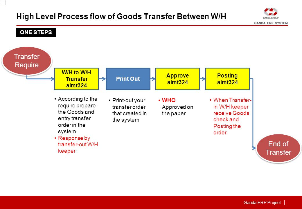 Ganda ERP Project | High Level Process flow of Goods Transfer Between W/H W/H to W/H Transfer aimt325 Print Out Approve aimt325 According to the require prepare the Goods and entry transfer order in the system Print-out your transfer order that created in the system WHO Approved on the paper Posting aimt325 When Transfer- out W/H keeper issue Goods check and Posting the order.