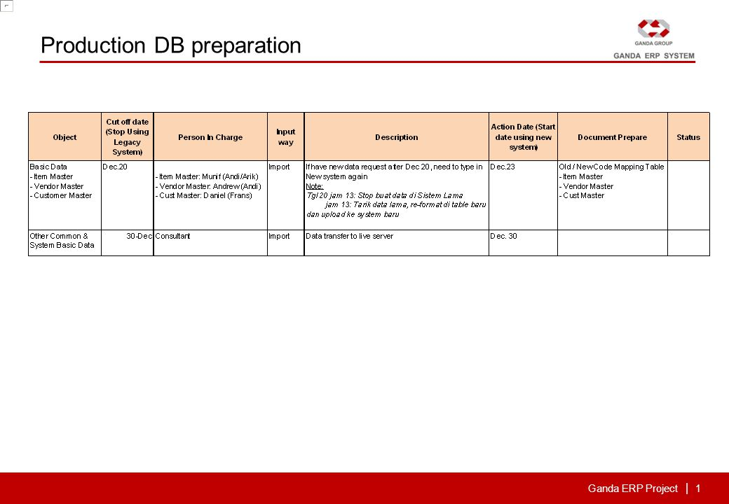 Ganda ERP Project | 1 Production DB preparation