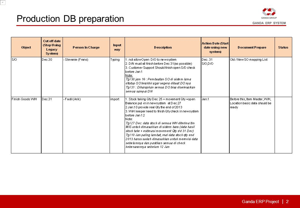 Ganda ERP Project | 2 Production DB preparation