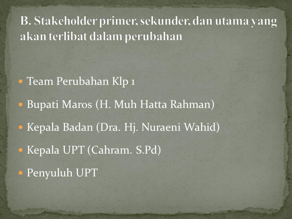 Team Perubahan Klp 1 Bupati Maros (H. Muh Hatta Rahman) Kepala Badan (Dra. Hj. Nuraeni Wahid) Kepala UPT (Cahram. S.Pd) Penyuluh UPT