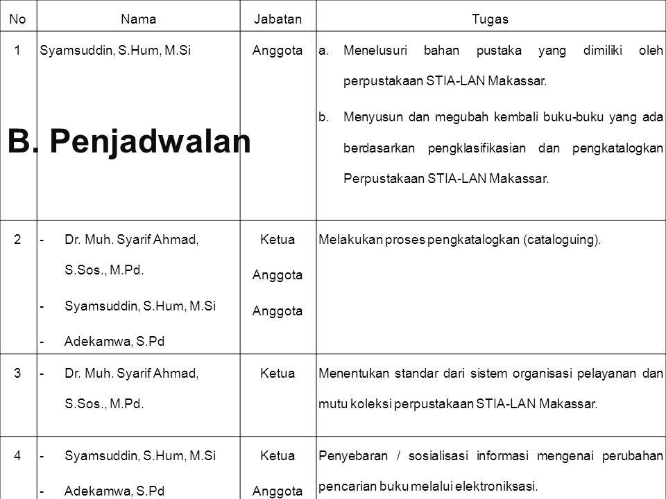 NoNamaJabatanTugas 1Syamsuddin, S.Hum, M.SiAnggota a.Menelusuri bahan pustaka yang dimiliki oleh perpustakaan STIA-LAN Makassar.