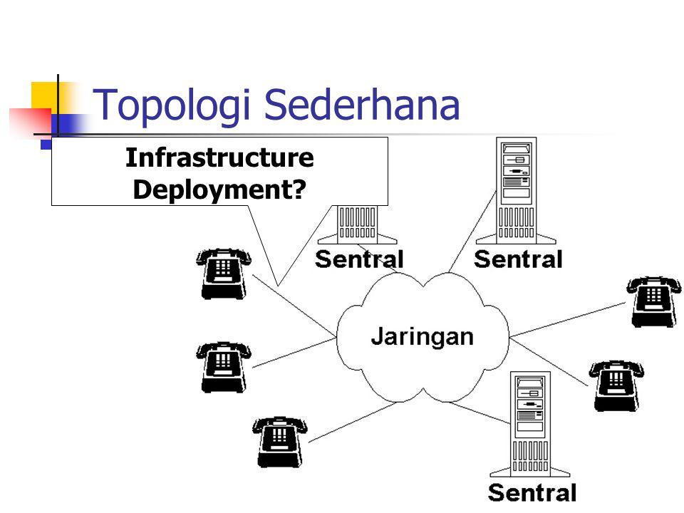 Topologi Sederhana Infrastructure Deployment