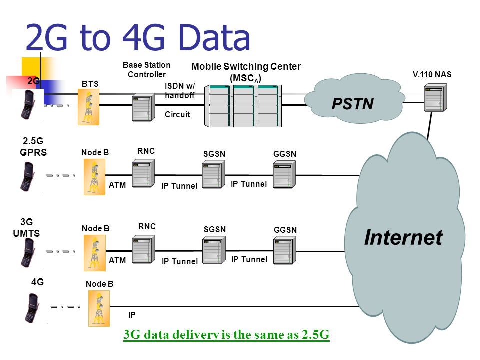 2G to 4G Data BTS PSTN Mobile Switching Center (MSC A ) Base Station Controller 2G Circuit ISDN w/ handoff Node B 4G IP Node B SGSN 2.5G GPRS RNC ATM IP Tunnel GGSN V.110 NAS Node B SGSN RNC ATM IP Tunnel GGSN 3G UMTS Internet 3G data delivery is the same as 2.5G