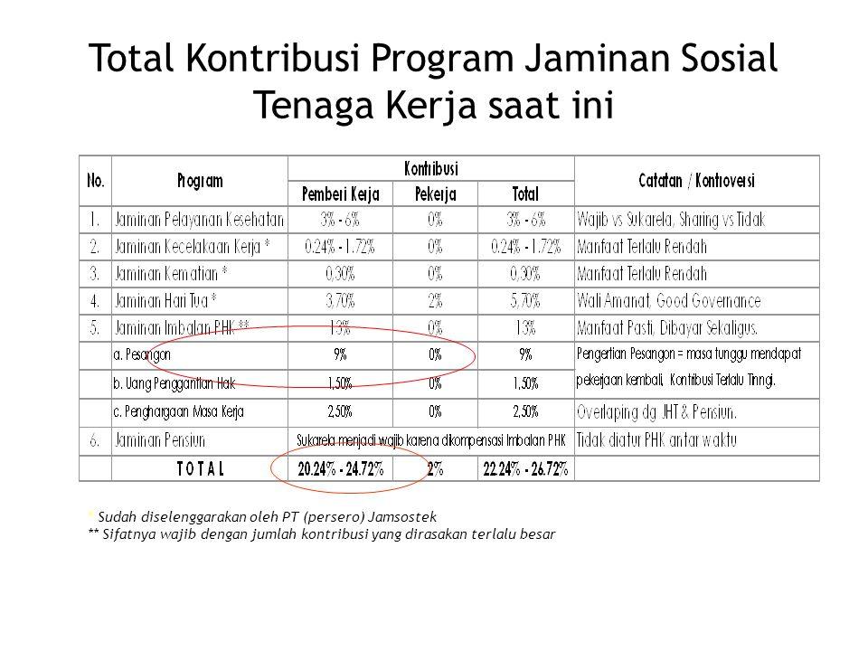 Total Kontribusi Program Jaminan Sosial Tenaga Kerja saat ini * Sudah diselenggarakan oleh PT (persero) Jamsostek ** Sifatnya wajib dengan jumlah kont