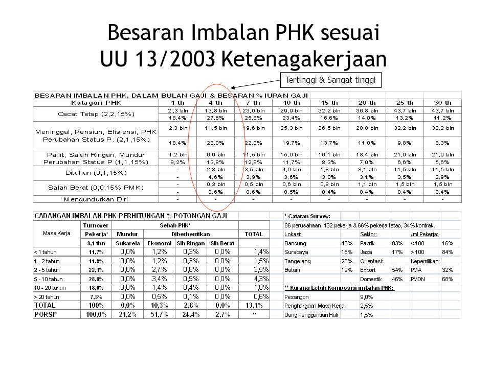 Besaran Imbalan PHK sesuai UU 13/2003 Ketenagakerjaan Tertinggi & Sangat tinggi