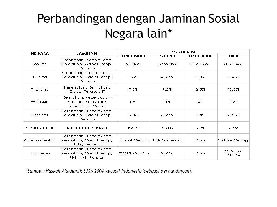 *Sumber: Naskah Akademik SJSN 2004 kecuali Indonesia (sebagai perbandingan). Perbandingan dengan Jaminan Sosial Negara lain*