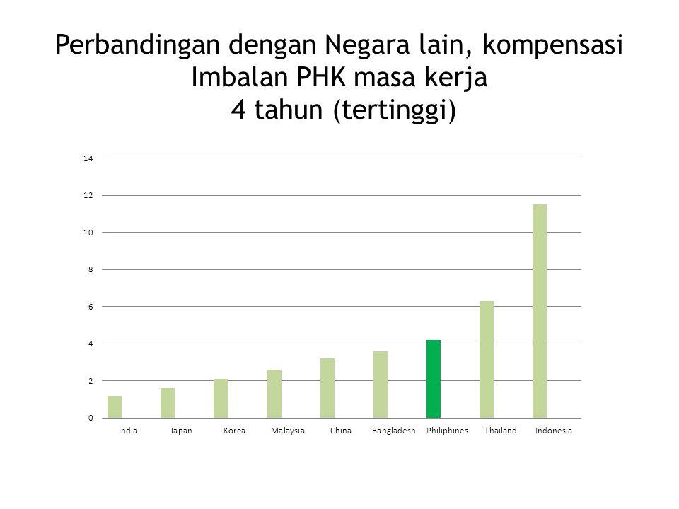 Perbandingan dengan Negara lain, kompensasi Imbalan PHK masa kerja 4 tahun (tertinggi)