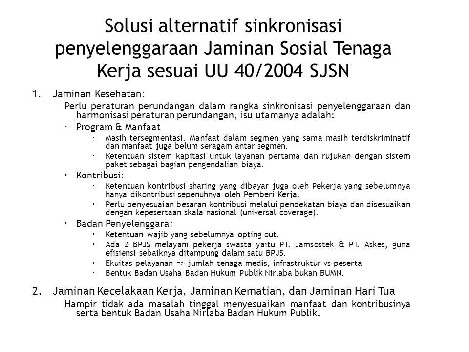 Solusi alternatif sinkronisasi penyelenggaraan Jaminan Sosial Tenaga Kerja sesuai UU 40/2004 SJSN 1.Jaminan Kesehatan: Perlu peraturan perundangan dal
