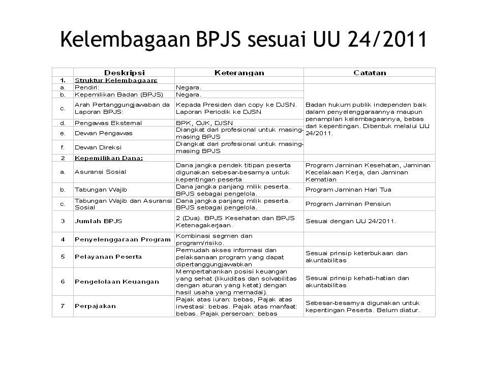 Jaminan Sosial khususnya bagi Pekerja di Indonesia yang sebagian besar dibayar oleh Pemberi Kerja menjadi relatif tinggi kontribusinya apabila dibandingkan dengan negara lain sejak diundangkannya UU 13/2003 Ketenagakerjaan tentang Imbalan PHK.