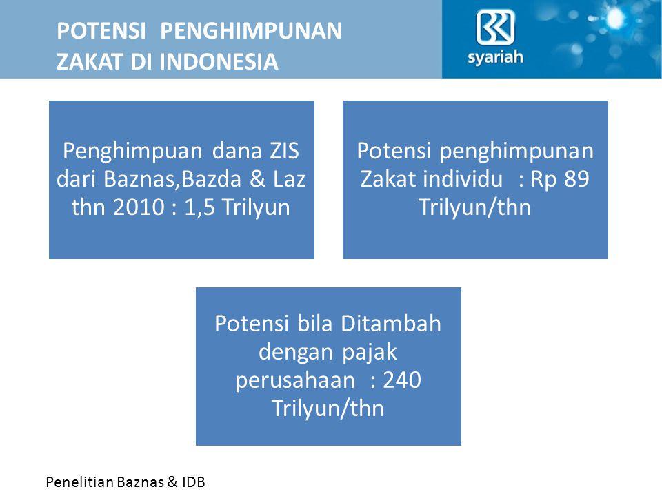 POTENSI PENGHIMPUNAN ZAKAT DI INDONESIA Penghimpuan dana ZIS dari Baznas,Bazda & Laz thn 2010 : 1,5 Trilyun Potensi penghimpunan Zakat individu : Rp 8