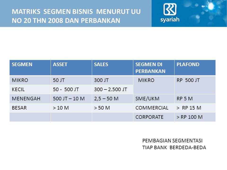 MATRIKS SEGMEN BISNIS MENURUT UU NO 20 THN 2008 DAN PERBANKAN SEGMENASSETSALESSEGMEN DI PERBANKAN PLAFOND MIKRO50 JT300 JT MIKRORP 500 JT KECIL50 - 500 JT300 – 2.500 JT MENENGAH500 JT – 10 M2,5 – 50 MSME/UKMRP 5 M BESAR> 10 M> 50 MCOMMERCIAL> RP 15 M CORPORATE> RP 100 M PEMBAGIAN SEGMENTASI TIAP BANK BERDEDA-BEDA