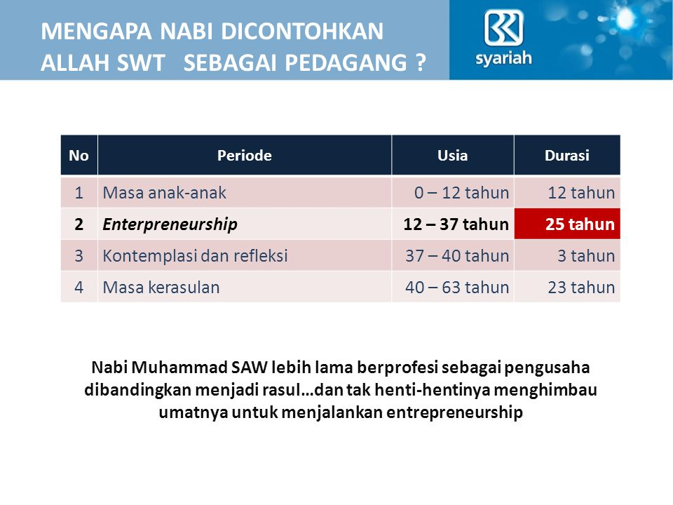 TAHAPAN KEMAPANAN UMKM INITIAL PASSIVE POTENTIAL ACTIVE FEASIBLE ELIGIBLEBANKABLE Usaha Mikro Kecil dan Menengah (UMKM) Dana Sosial/ Qardh BAITUL MAAL Target Market : KSM, PKBL* Micro Finance/ LKMS (KJKS, BMT) Micro Banking/ BPR/S BANK * PKBL : Program Kemitraan & Bina Lingkungan (CSR BUMN)