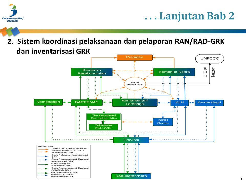 Petunjuk Teknis PEP A.Merupakan penjelasan yang lebih rinci mengenai Pemantauan, Evaluasi dan Pelaporan (PEP) B.Petunjuk Teknis PEP dibagi kedalam Bab berdasarkan Bidang dalam RAD-GRK : 1.Petunjuk Teknis Kelompok Bidang Berbasis Lahan a.Bidang Pertanian b.Bidang Kehutanan dan Lahan Gambut 2.Petunjuk Teknis Kelompok Bidang Berbasis Energi a.Bidang Energi b.Bidang Transportasi 3.Petunjuk Teknis Kelompok Bidang Pengelolaan Limbah a.Sub Bidang Limbah Padat Domestik b.Sub Bidang Limbah Cair Domestik C.Masing-masing akan dijelaskan dalam kelompok 20