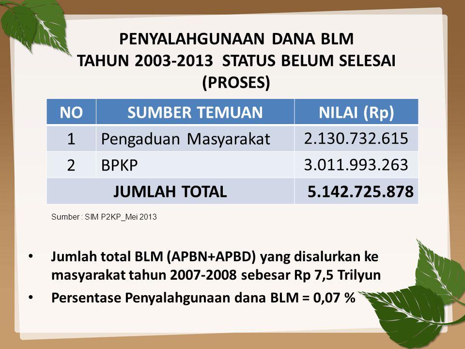 PENYALAHGUNAAN DANA BLM TAHUN 2003-2013 STATUS BELUM SELESAI (PROSES) Sumber : SIM P2KP_Mei 2013 NOSUMBER TEMUANNILAI (Rp) 1Pengaduan Masyarakat 2.130