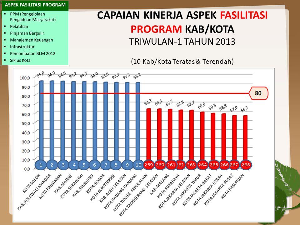 CAPAIAN KINERJA ASPEK FASILITASI PROGRAM KAB/KOTA TRIWULAN-1 TAHUN 2013 (10 Kab/Kota Teratas & Terendah)