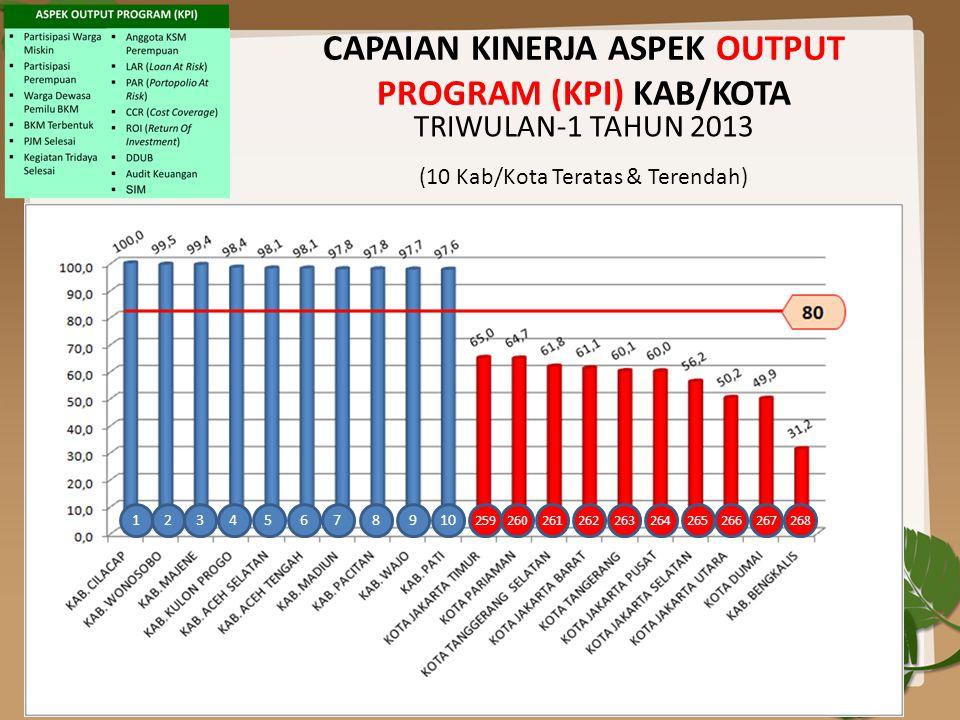 CAPAIAN KINERJA ASPEK OUTPUT PROGRAM (KPI) KAB/KOTA TRIWULAN-1 TAHUN 2013 (10 Kab/Kota Teratas & Terendah) 12345678910 268267266265264263262261260259