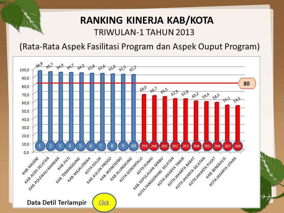 RANKING KINERJA KAB/KOTA TRIWULAN-1 TAHUN 2013 (Rata-Rata Aspek Fasilitasi Program dan Aspek Ouput Program) 12345678910 268267266265264263262261260259