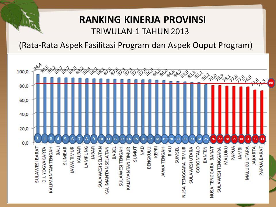 RANKING KINERJA PROVINSI TRIWULAN-1 TAHUN 2013 (Rata-Rata Aspek Fasilitasi Program dan Aspek Ouput Program) 1 23 4 56 7 89 10 111213 14 151617 18 1920