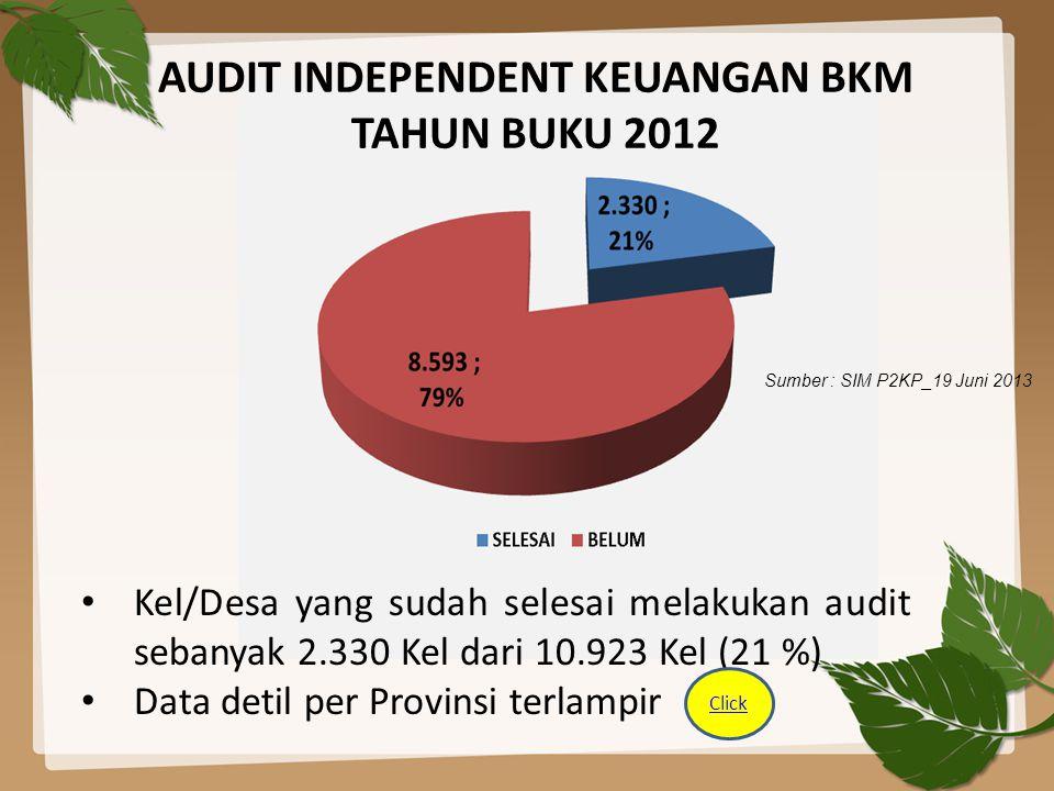 AUDIT INDEPENDENT KEUANGAN BKM TAHUN BUKU 2012 Sumber : SIM P2KP_19 Juni 2013 Kel/Desa yang sudah selesai melakukan audit sebanyak 2.330 Kel dari 10.9