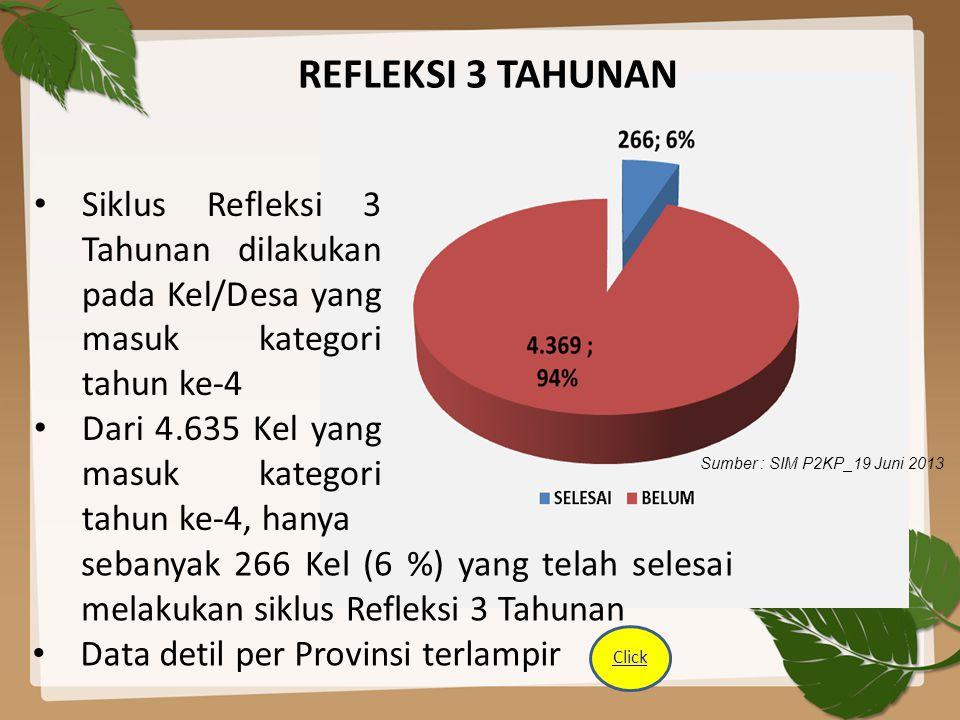 REFLEKSI 3 TAHUNAN Siklus Refleksi 3 Tahunan dilakukan pada Kel/Desa yang masuk kategori tahun ke-4 Dari 4.635 Kel yang masuk kategori tahun ke-4, han