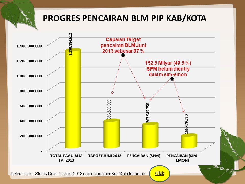 PROGRES PENCAIRAN BLM PBL PROVINSI Keterangan : Status Data_19 Juni 2013 Capaian Target pencairan BLM Juni 2013 sebesar 53 % 100 % SPM telah dientry dalam sim- emon Click
