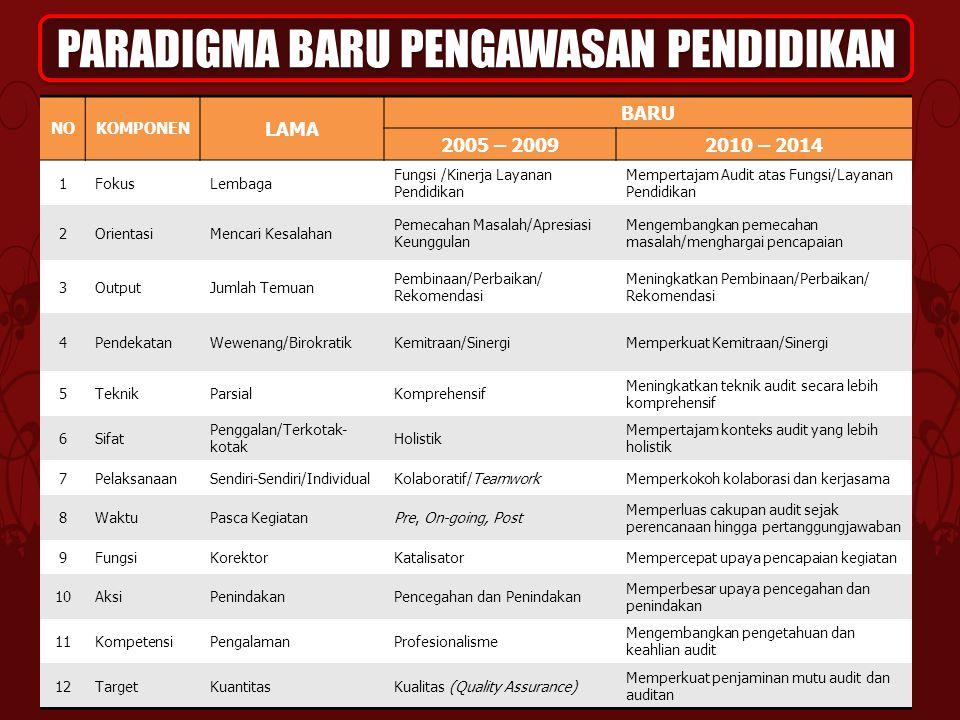 PARADIGMA BARU PENGAWASAN PENDIDIKAN NOKOMPONEN LAMA BARU 2005 – 20092010 – 2014 1FokusLembaga Fungsi /Kinerja Layanan Pendidikan Mempertajam Audit at