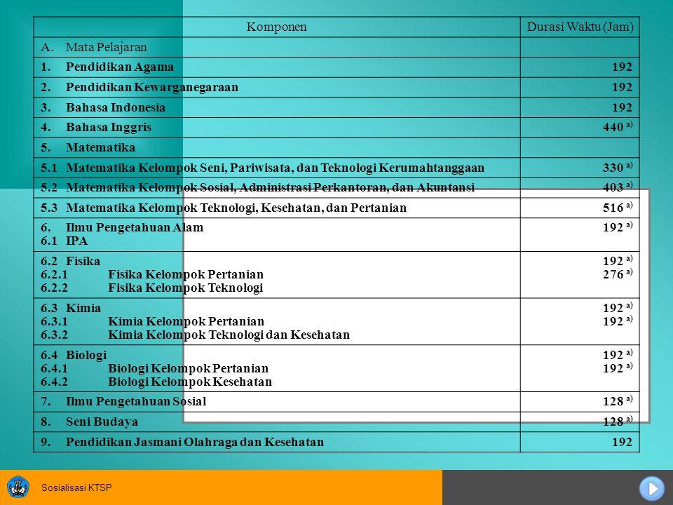 Sosialisasi KTSP KomponenDurasi Waktu (Jam) A.Mata Pelajaran 1.Pendidikan Agama192 2.Pendidikan Kewarganegaraan192 3.Bahasa Indonesia192 4.Bahasa Ingg