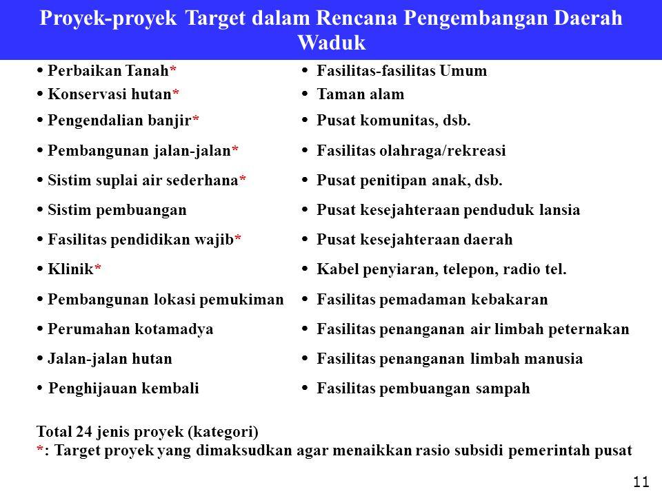 Proyek-proyek Target dalam Rencana Pengembangan Daerah Waduk 11  Perbaikan Tanah*  Fasilitas-fasilitas Umum  Konservasi hutan*  Taman alam  Penge