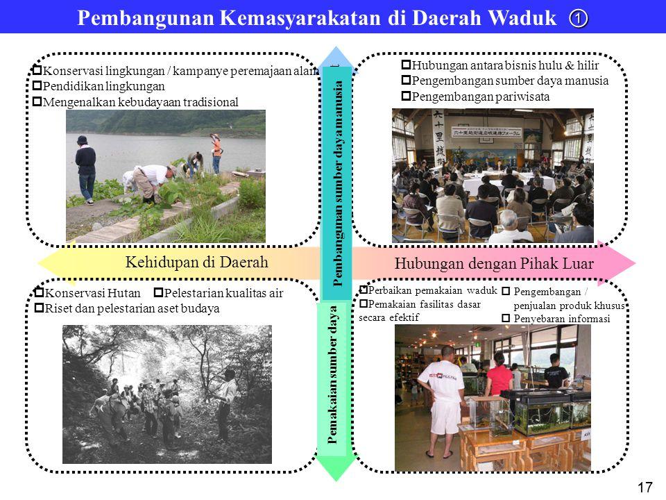 Kehidupan di Daerah Hubungan dengan Pihak Luar Human Resources Development Resources Utilization  Konservasi Hutan  Riset dan pelestarian aset buday