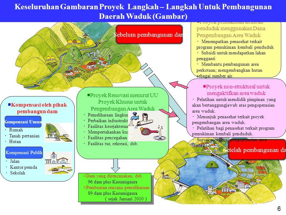 Sebelum pembangunan dam Setelah pembangunan dam ■ Kompensasi oleh pihak pembangun dam Kompensasi Umum Kompensasi Publik ・ Rumah ・ Tanah pertanian ・ Hu