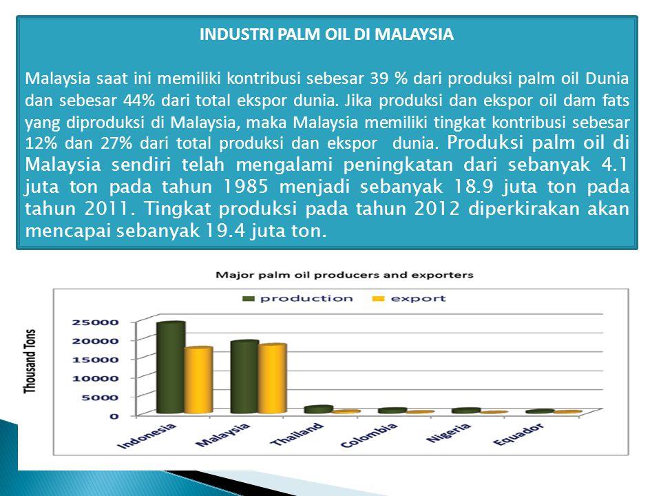 INDUSTRI PALM OIL DI MALAYSIA Malaysia saat ini memiliki kontribusi sebesar 39 % dari produksi palm oil Dunia dan sebesar 44% dari total ekspor dunia.