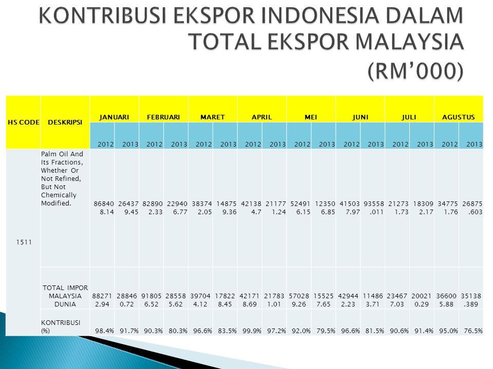  Impor minyak kelapa sawit Malaysia menunjukkan nilai yang rendah hingga sebesar 19,483 mt atau 67% dibawah impor pada tahun 2012 yang rata-rata per bulannya mengimpor sebanyak 58,900 mt.