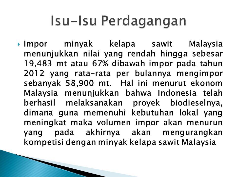  Impor minyak kelapa sawit Malaysia menunjukkan nilai yang rendah hingga sebesar 19,483 mt atau 67% dibawah impor pada tahun 2012 yang rata-rata per