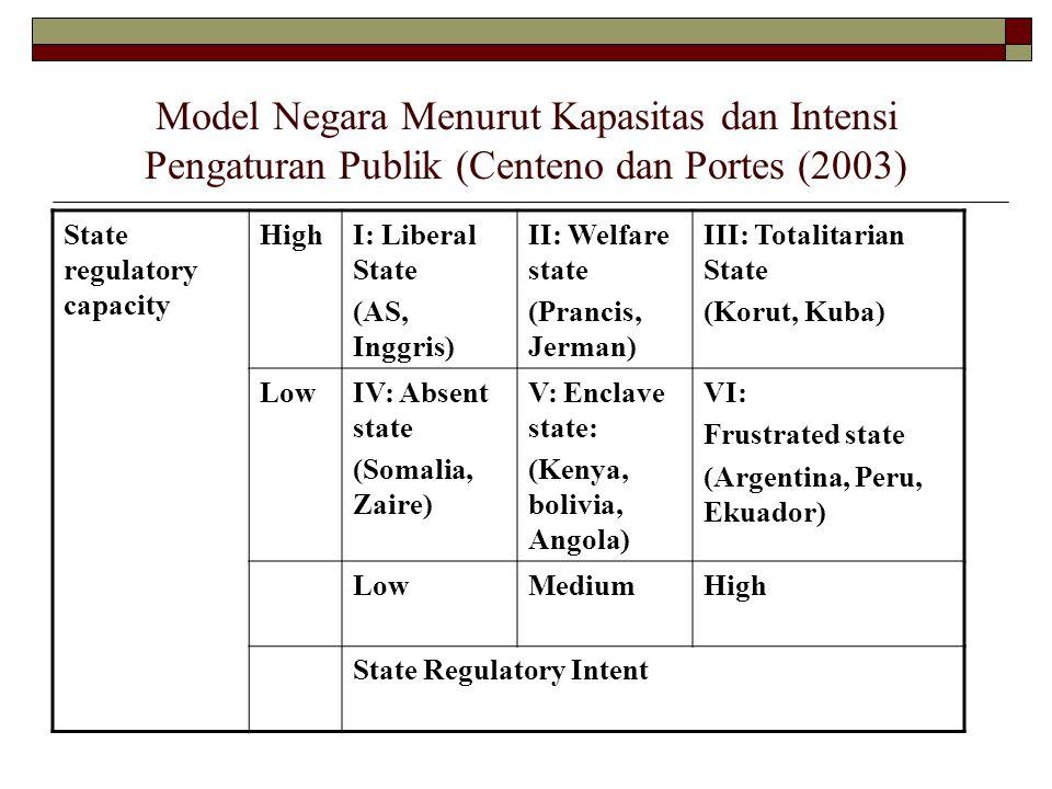 Model Negara Menurut Kapasitas dan Intensi Pengaturan Publik (Centeno dan Portes (2003) State regulatory capacity HighI: Liberal State (AS, Inggris) II: Welfare state (Prancis, Jerman) III: Totalitarian State (Korut, Kuba) LowIV: Absent state (Somalia, Zaire) V: Enclave state: (Kenya, bolivia, Angola) VI: Frustrated state (Argentina, Peru, Ekuador) LowMediumHigh State Regulatory Intent