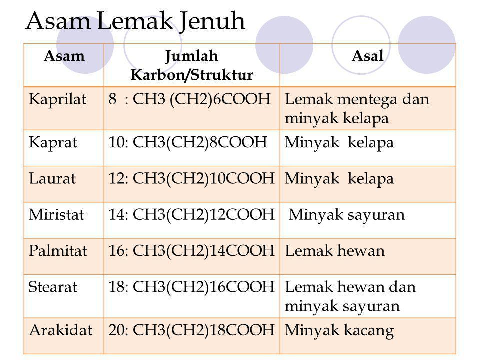Asam Lemak Jenuh AsamJumlah Karbon/Struktur Asal Kaprilat8 : CH3 (CH2)6COOHLemak mentega dan minyak kelapa Kaprat10: CH3(CH2)8COOHMinyak kelapa Laurat12: CH3(CH2)10COOHMinyak kelapa Miristat14: CH3(CH2)12COOH Minyak sayuran Palmitat16: CH3(CH2)14COOHLemak hewan Stearat18: CH3(CH2)16COOHLemak hewan dan minyak sayuran Arakidat20: CH3(CH2)18COOHMinyak kacang