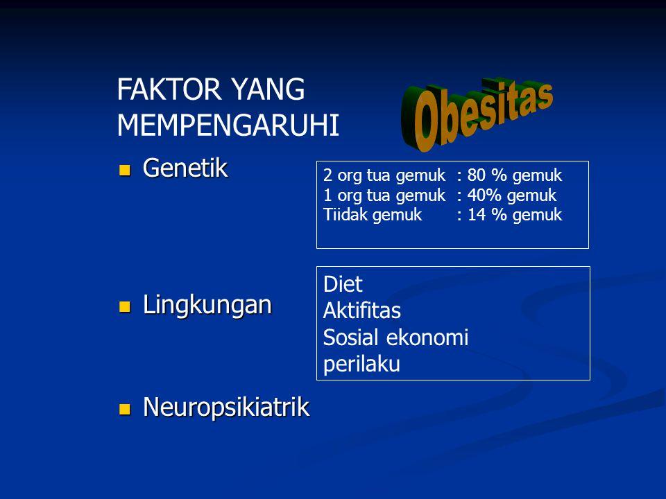 Genetik Genetik Lingkungan Lingkungan Neuropsikiatrik Neuropsikiatrik 2 org tua gemuk : 80 % gemuk 1 org tua gemuk: 40% gemuk Tiidak gemuk: 14 % gemuk Diet Aktifitas Sosial ekonomi perilaku FAKTOR YANG MEMPENGARUHI