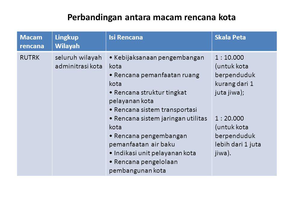 Macam rencana Lingkup Wilayah Isi RencanaSkala Peta RUTRKseluruh wilayah adminitrasi kota Kebijaksanaan pengembangan kota Rencana pemanfaatan ruang ko